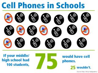 Infographic_CellphonesinSchoolsLargeDiscs